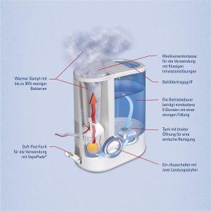 Schém de fonctionnement de l'humidificateur air chaud Wick